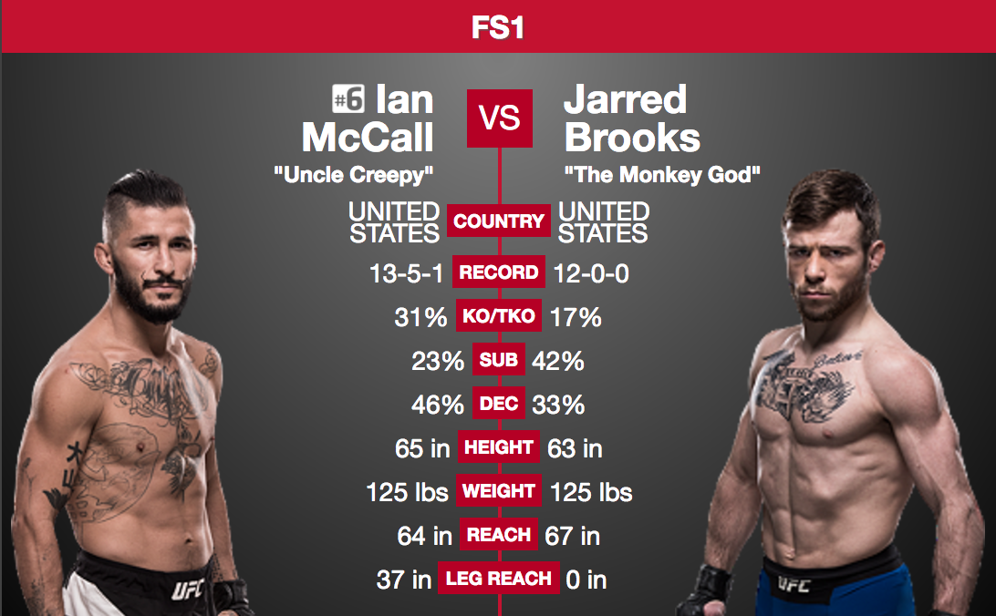Ian McCall pulled from UFC 208, fight with Jarred Brooks cancelled