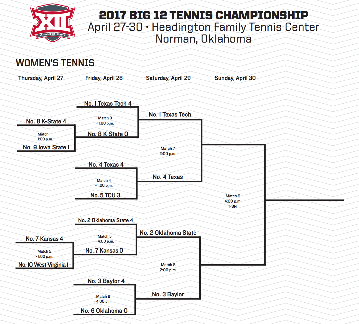 WomensSemisBig12Bracket