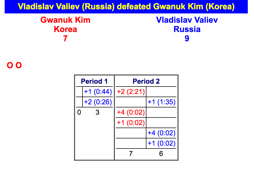 Problems In Paris Russia Gifted 4 Phantom Points In 2 Seconds – Wrestling Score Sheet