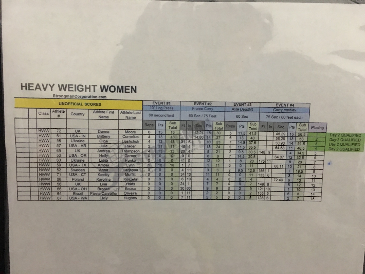 Heavyweight Women day 1