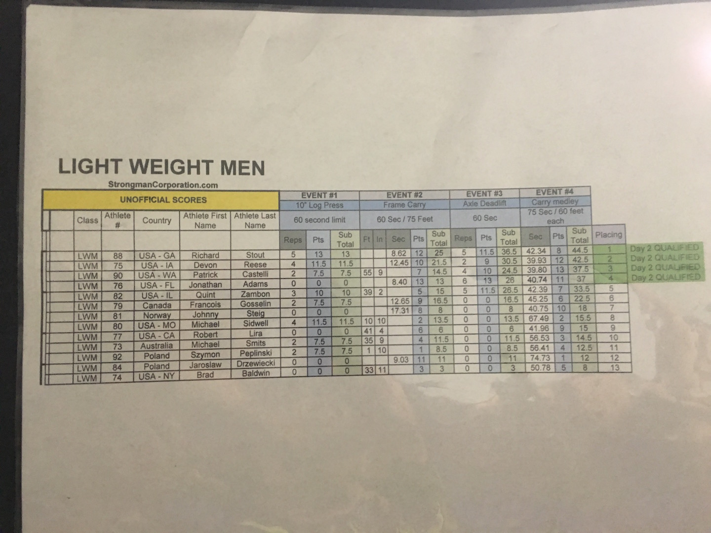 Lightweight Men day 1
