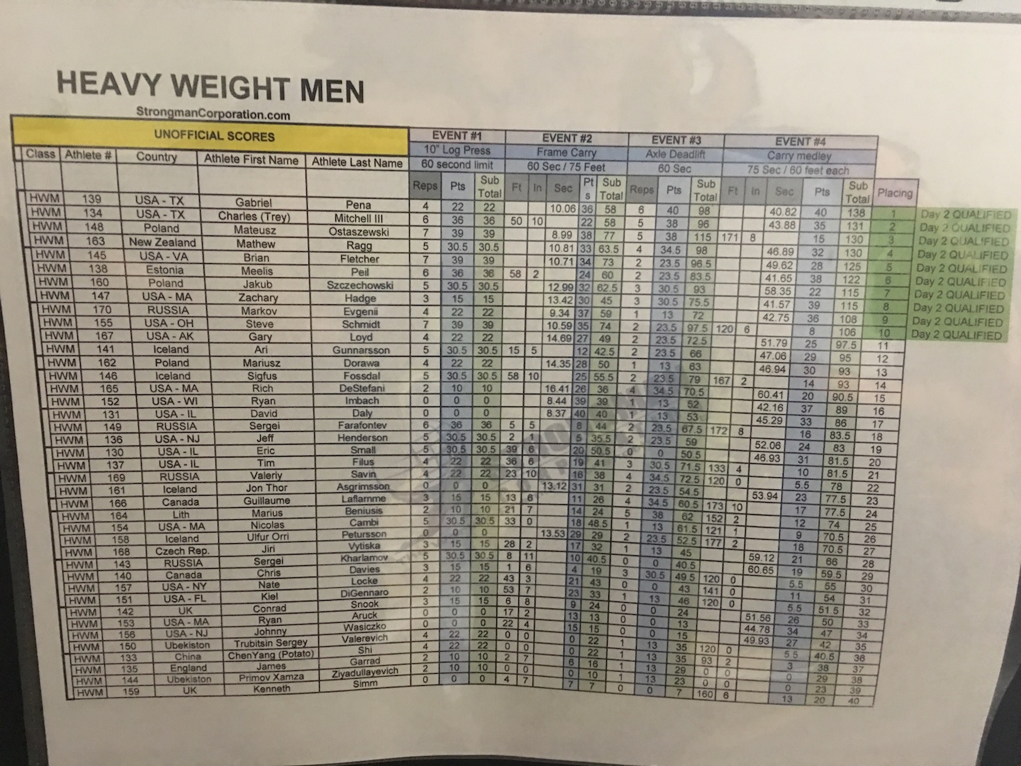 Heavyweight Men day 1