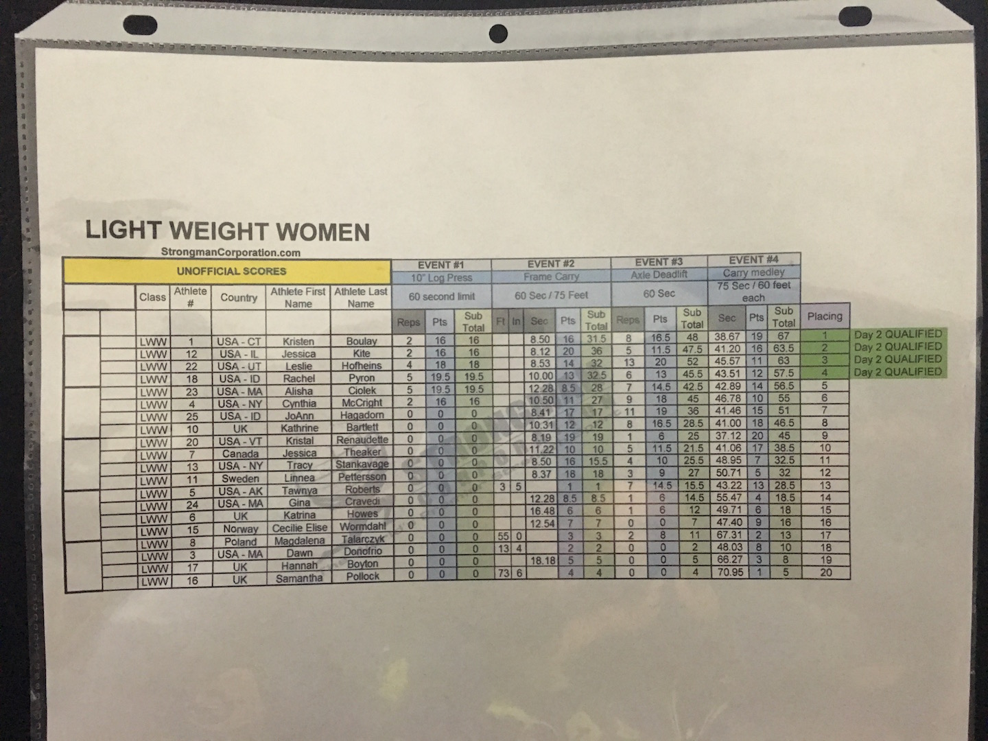 Lightweight Women Day 1