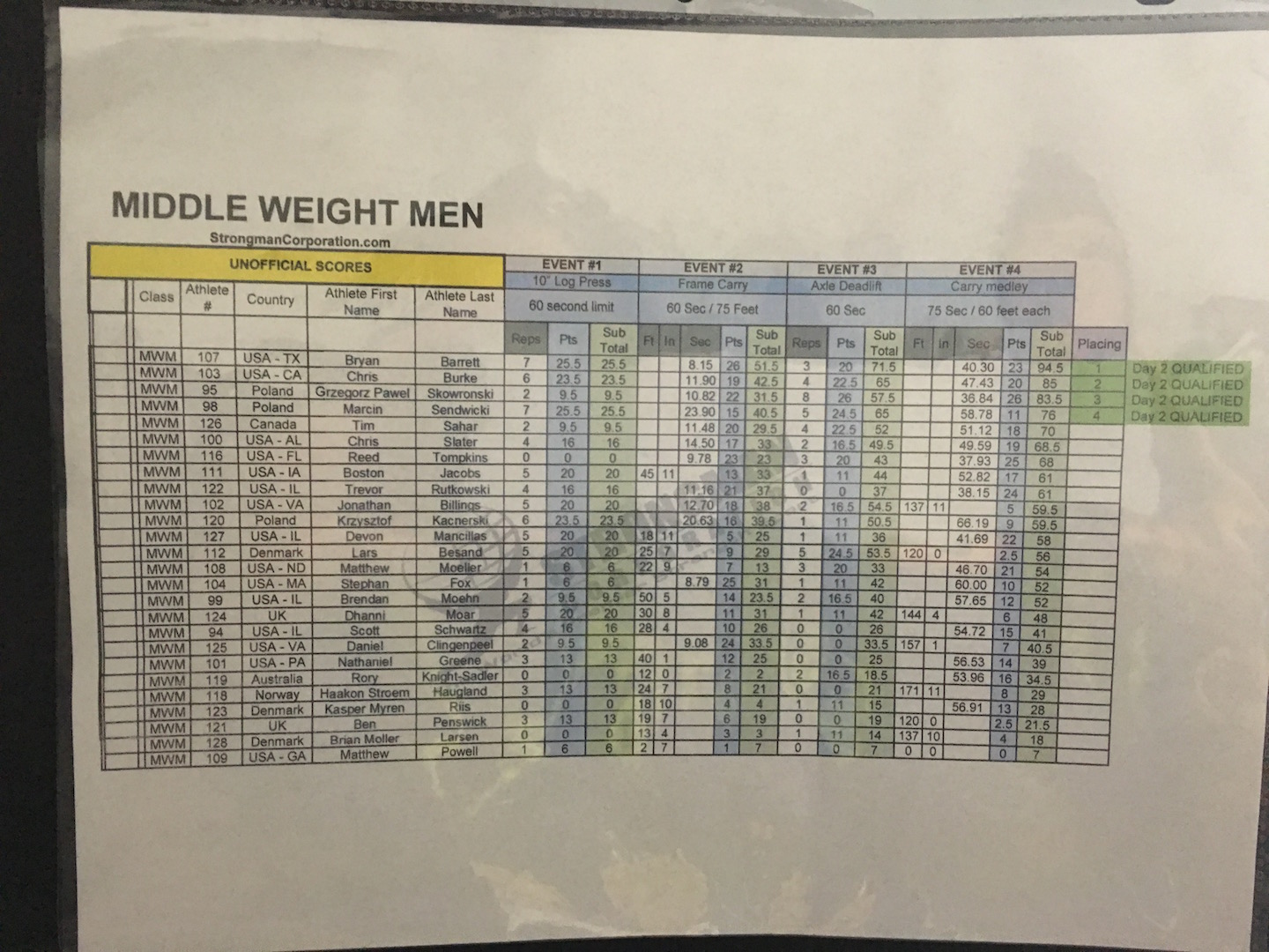 Middleweight Men day 1