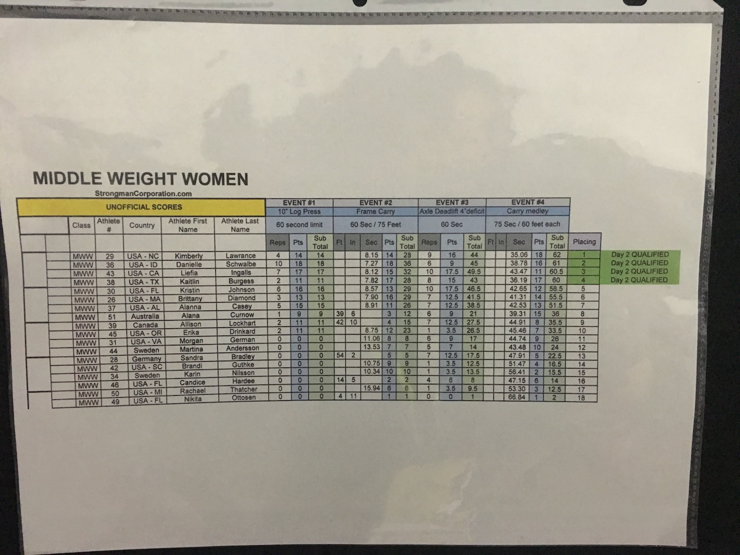 Middleweight Women Day 1