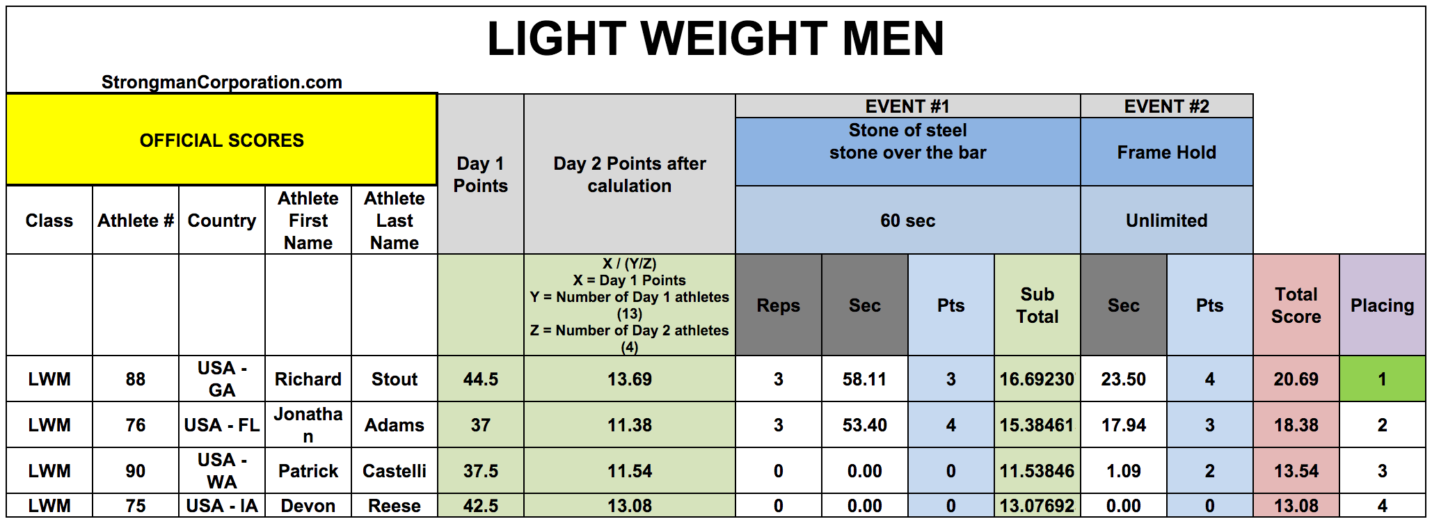 Lightweight Men