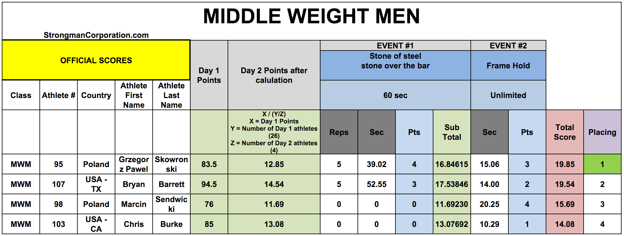 Middleweight Men